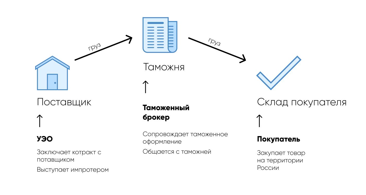 Услуги брокера по таможенному оформлению в налоговом учете работа на дому бухгалтером в тольятти от прямых работодателей
